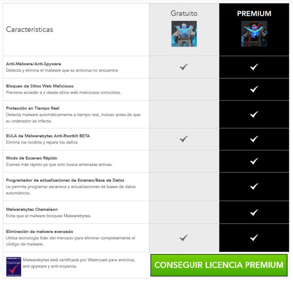 Tabla Comparativa MBAM Free vs. Premium